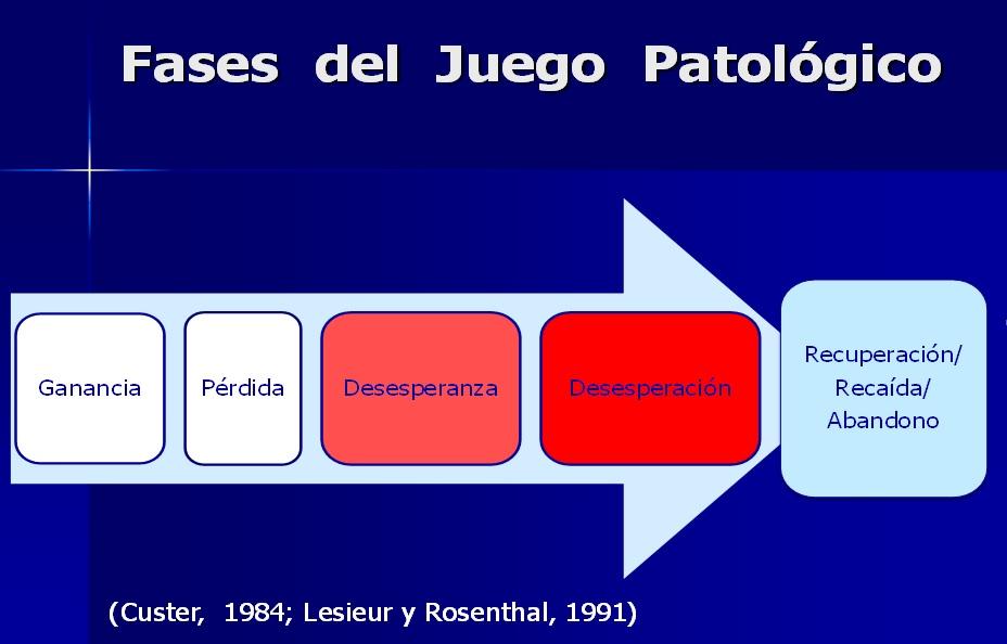 fases-juego-patologico
