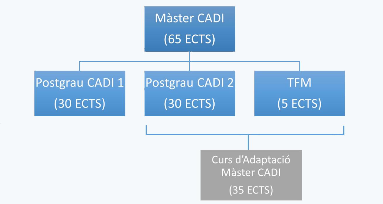 cadi diagrama