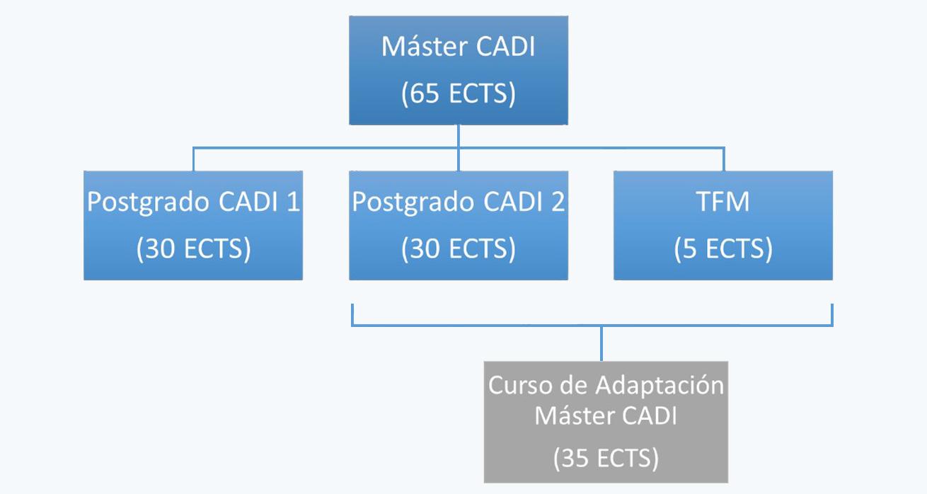 diagrama cadi
